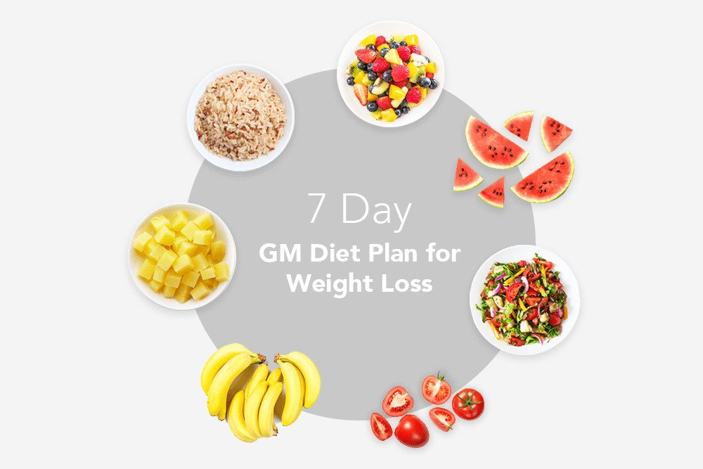 7 Day Gm Diet Plan For Weight Loss Indian Version Vegetarian Diet Chart
